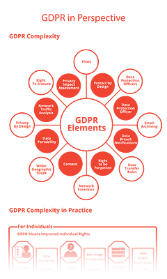 GDPR in Perspective