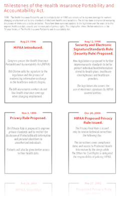 Milestones of the HIPAA Act