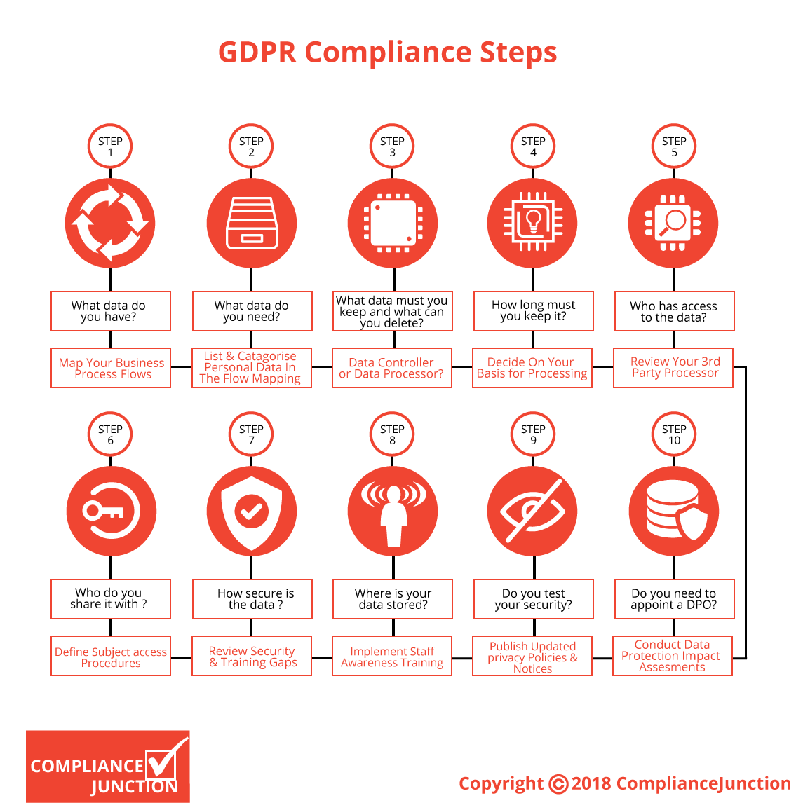 GDPR Compliance Steps Infographic