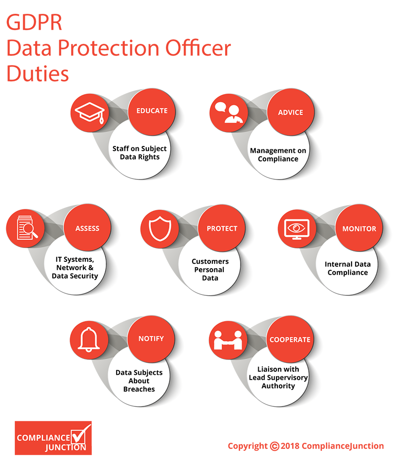 GDPR Data Protection Officer Duties