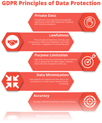 GDPR Principles of Data Protection