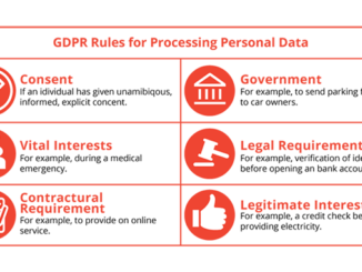 GDPR Rules for Processing Personal Data