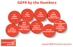 GDPR Statistics