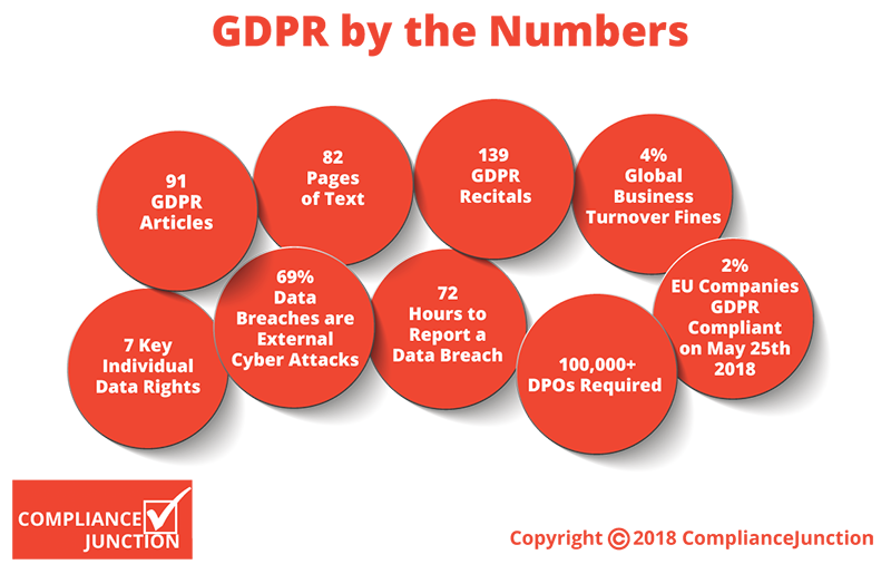 Infographic: GDPR by the Numbers